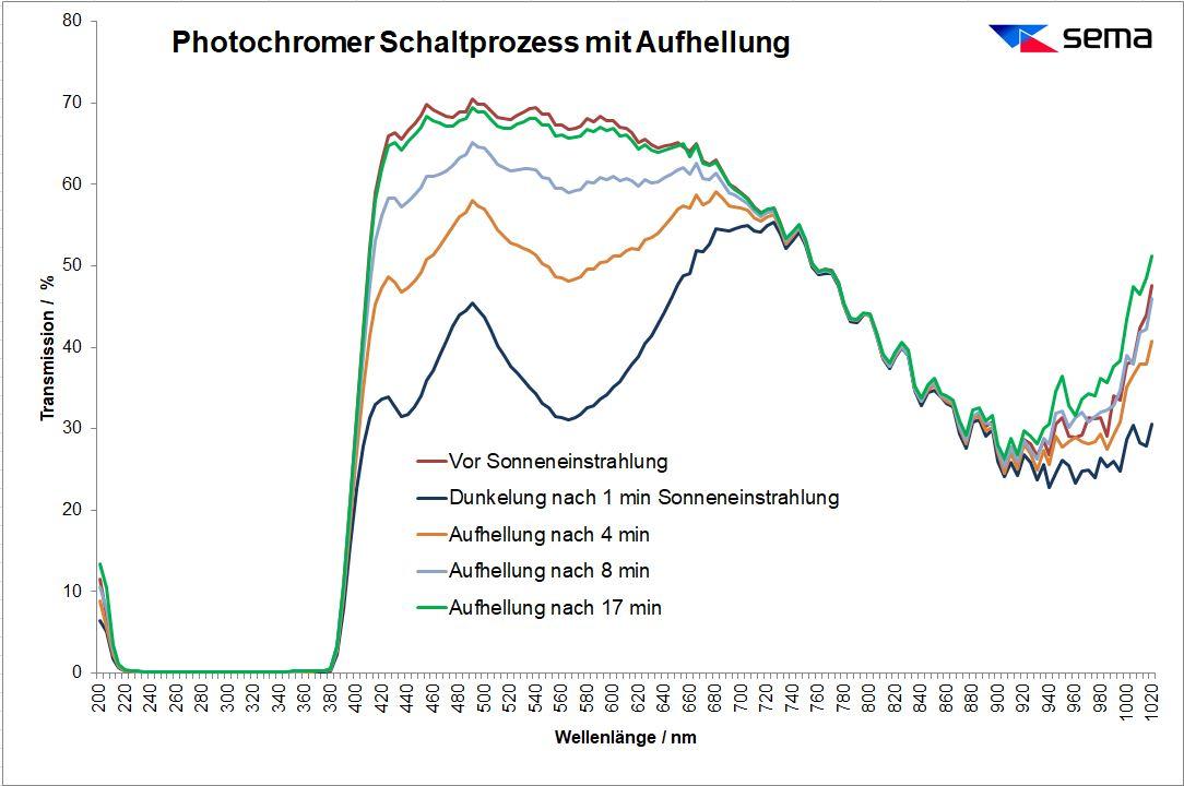 Photochromer Schaltprozess semaDK Climatic