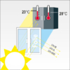 UV-Schutz- Sommerlicher Wärmeschutz